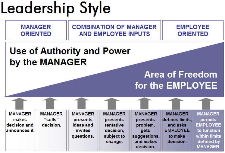 leadership style development Leadership style of a project manager in different phases of team formation is a very interesting topic although, this topic is specifically not mentioned in the pmbok guide, question form this topic has been seen on the exam.